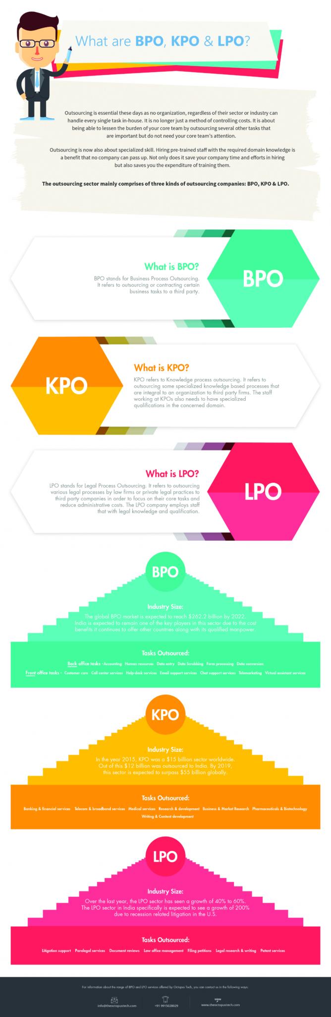 BPO, LPO and KPO Infographic